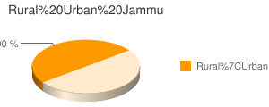 Jammu census population